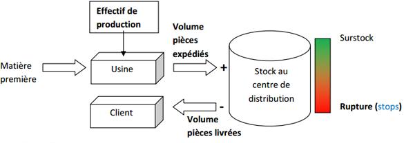 tableau-bord-lean-manufacturing