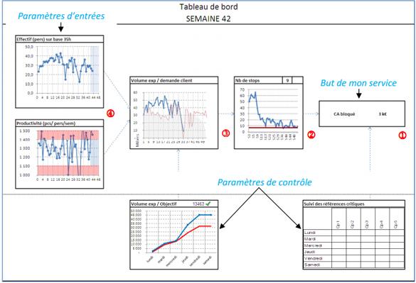 tableau-bord-suivi-production-lean