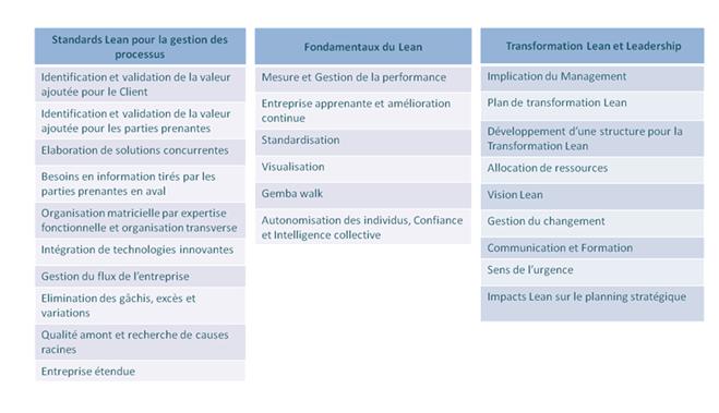 Lean management 0202