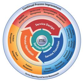 lean management cycle de changement 210201