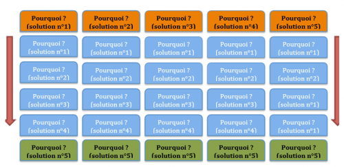 lean-management-pourquoi