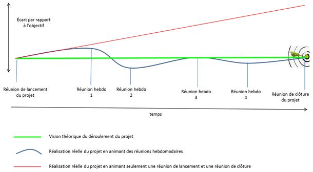 Schema du déroulement de projet