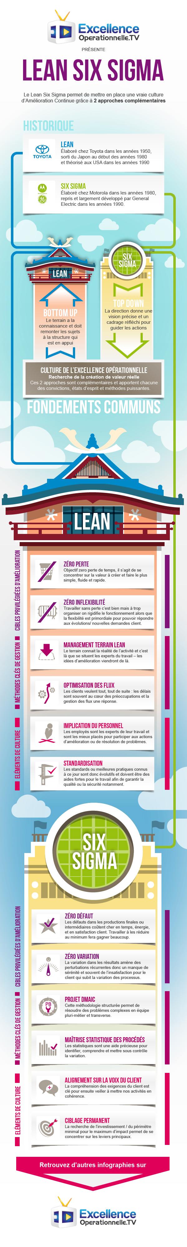 Infographie CUBIK 11 - Le Lean Six Sigma