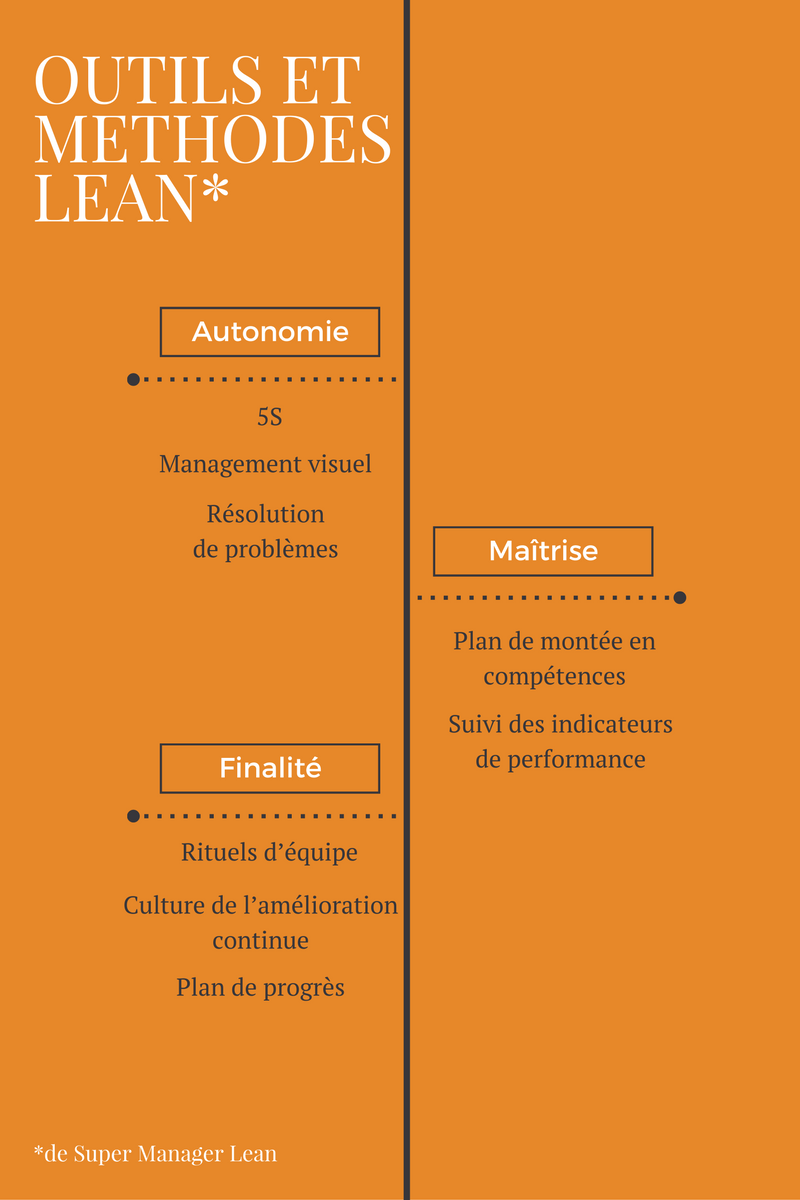 outils-lean-manager