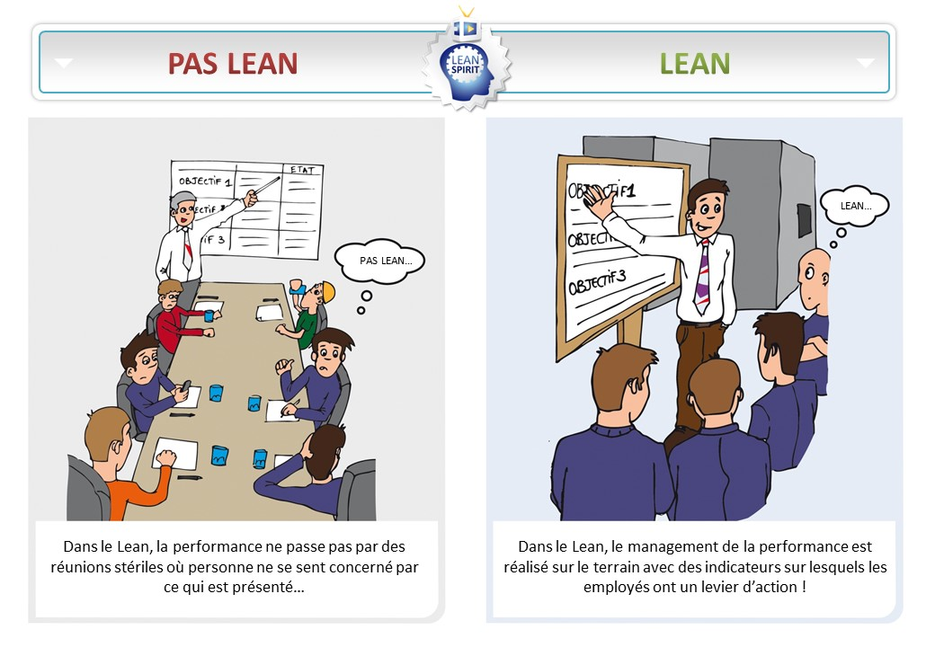 Lean-suivre-performance-indicateurs