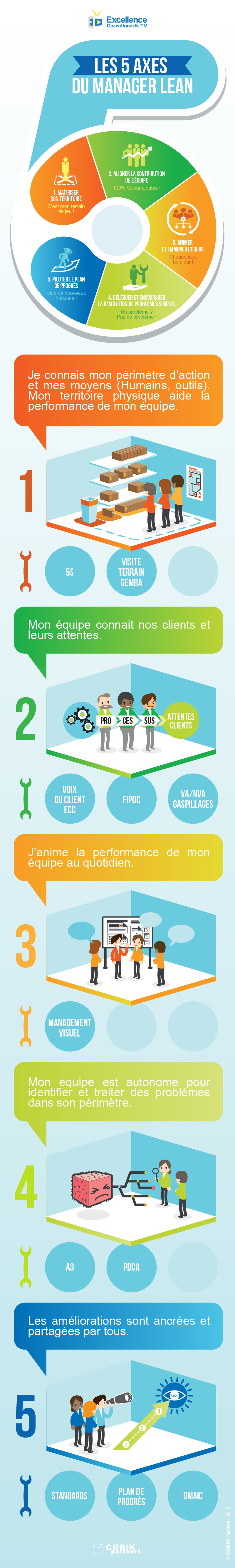 5-axes-du-Manager-Lean